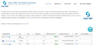 SaaS -die 1000 relevantesten Unternehmen Lead Generation