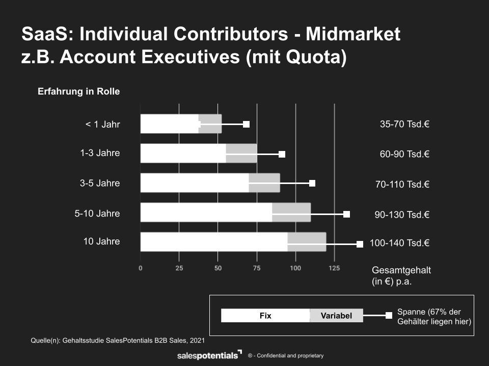 Gehaltsbenchmark 2021 Account Executive Midmarket